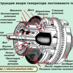 Основные компоненты генератора