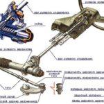 Преимущества реечного рулевого управления