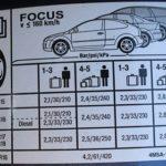 Сколько PSI должно быть в машине переменного тока автомобиля?