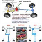 Типы автомобилей с полным приводом