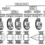 Типы колесных подшипников