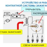 Типы систем зажигания
