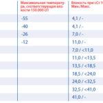 Удельный вес против API Гравитация гидравлического масла