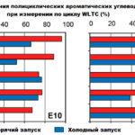 Влияние этанола на пробег газа